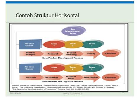 contoh desain struktur organisasi modern desain struktur organisasi kuliah 2 ompi