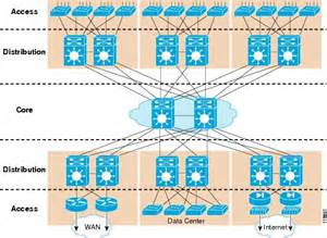 home data network design piprouting net ccda notes