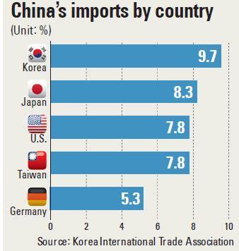 Preloved Second Import Blouse Korea 1 korea tops imports to china again inside korea joongang daily