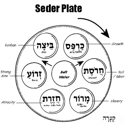 seder plate symbols template diagram of herb diagram free engine image for user