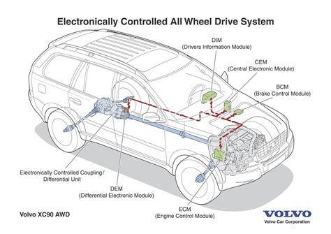 volvo xc electronically controlled  wheel drive  swift intelligent activation volvo