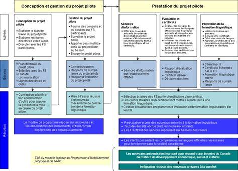 id 233 e modele plan de formation