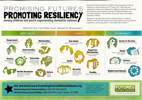 protective factors amp resiliency promising futures