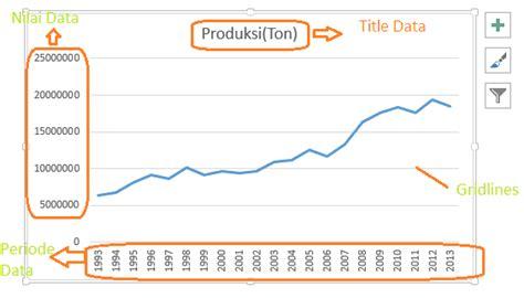 tutorial membuat grafik di excel 2013 tutorial cara membuat grafik garis line chart