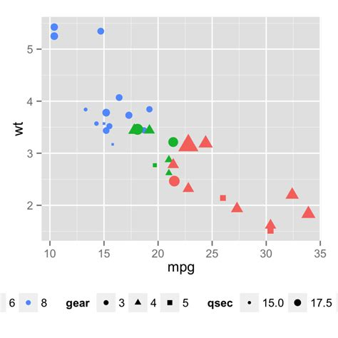 ggplot theme legend size ggplot2 legend easy steps to change the position and the