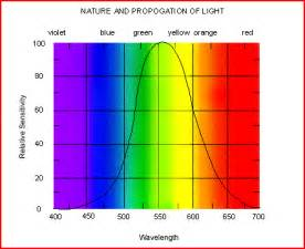 color of light the electromagnetic and color light spectrum