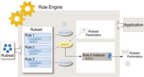 design pattern rule engine executing rules with an embedded rule engine