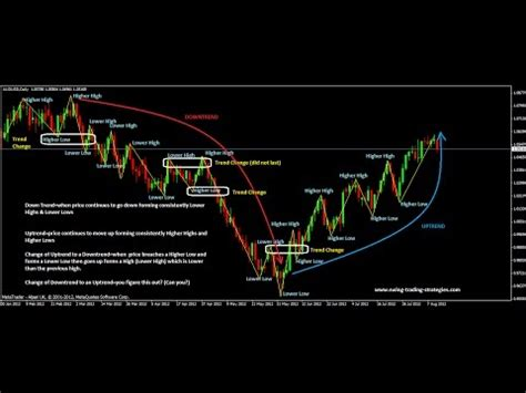 how to pick stocks for swing trading swing trading indicators mt4