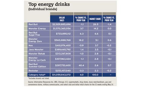 energy drink sales 2017 2017 state of the industry steady demand drives energy