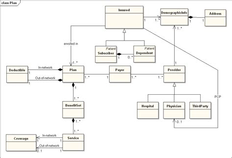 system model diagram domain model diagram