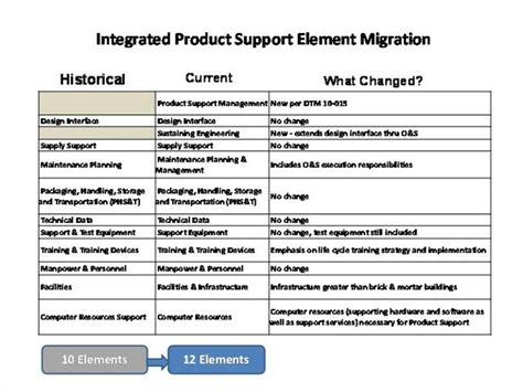 cycle support plan template integrated product support ips elements