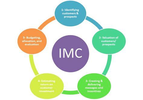 Imc Models