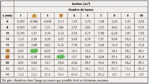 Grille D Aération Rectangulaire by G 233 Nie Civil Excercice De Calcul De Section D Acier Pour