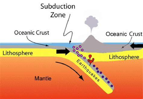 Which Boundaries Is Sea Floor Created - plate tectonics flashcards easy notecards
