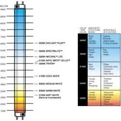 color temp chart fluorescent l color chart pictures to pin on