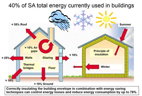insulation diagram saving energy insulating homes countrywide aerolite