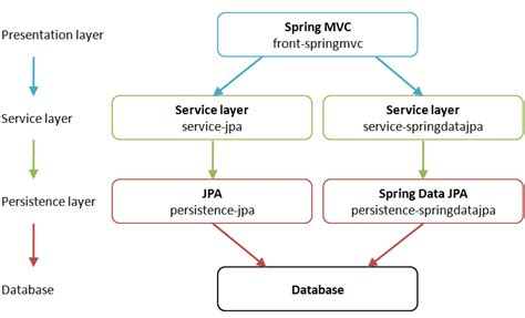 mvc pattern simple exle spring mvc jpa spring data jpa tutorial for telosys