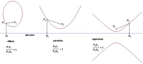 eccentricity of conic sections opinions on conic section eccentricity 2c focus and directrix