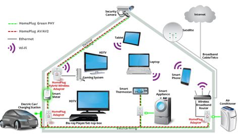 smart home network design smart home network design 28 images new generation 28