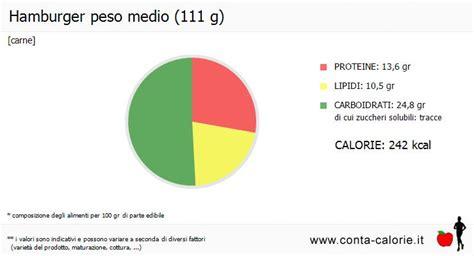calorie degli alimenti per 100 grammi hamburger calorie e valori nutrizionali