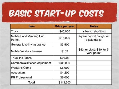Burger Cowboy Business Plan Presentation