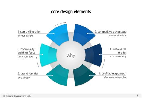 design house business model business model design the elements of success
