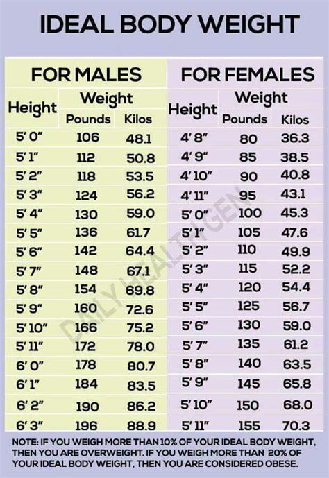 ideal weight chart 20 beste idee 235 n ideal weight chart op