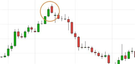 candlestick pattern for intraday free intraday trading top candlestick patterns money