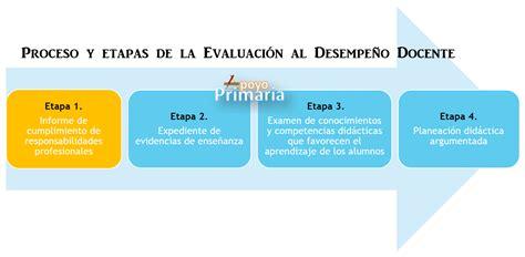 fases de las evaluaciones a docentes mec en ecuad apoyo primaria