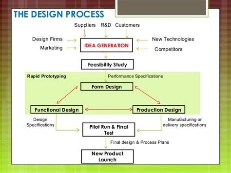 design process idea generation product design