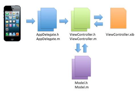 xcode pattern image how to make iphone apps creating the demo app with xcode