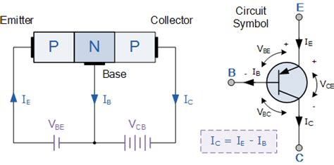 a pnp transistor is connected in a circuit so that the collector base junction remains pnp transistor tutorial the bipolar pnp transistor