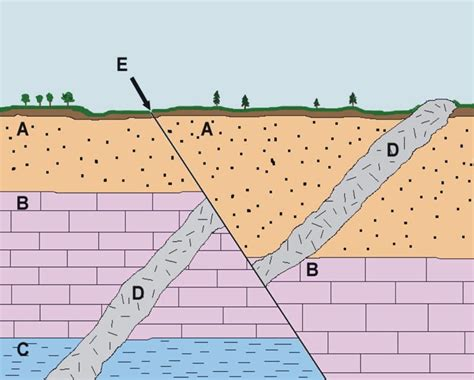 geologic cross section definition geology cafe com