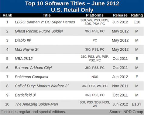 top 10 highest best selling here are the 10 best selling video games of june u s