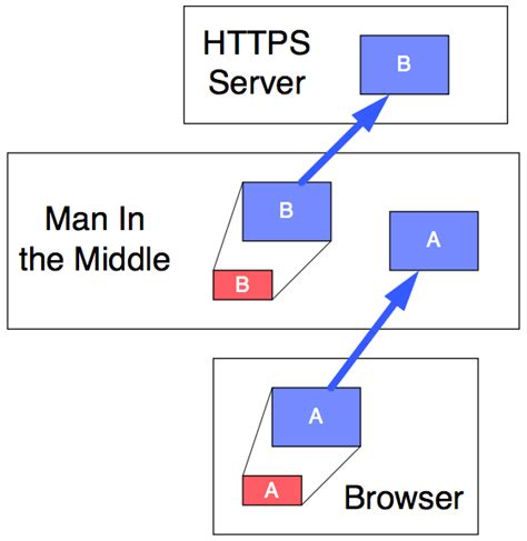 in the middle attack diagram in the middle attack diagram 28 images key encryption