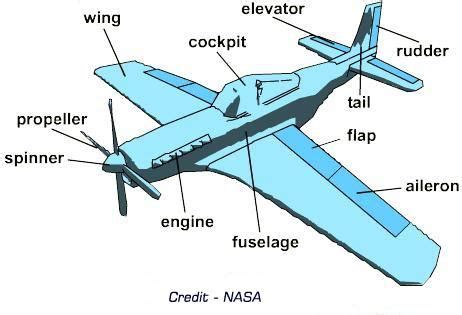 how does a jet work diagram important parts of an airplane and what they do