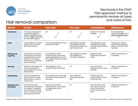 removal methods about electrolysis best electrolysis san francisco