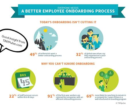 Civility Practices and Onboarding New Employees ? The