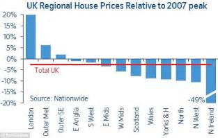 house prices jump 9 5 while homes cost 18 more