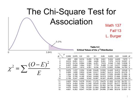 chi test the chi square test for association ppt