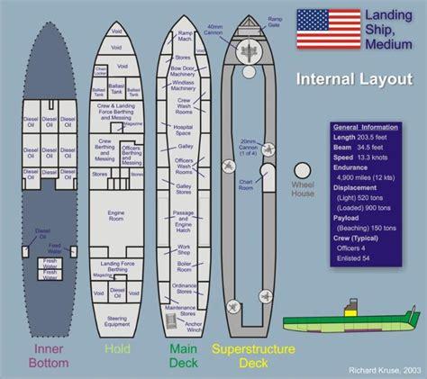 pt boat deck layout pictures and information about u s navy at marinduque