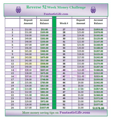 52 week money challenge 52 week money challenge printable chart www imgkid
