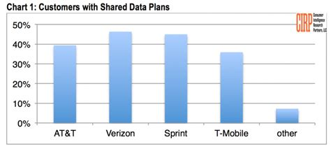 can i keep my unlimited data plan when i upgrade att community verizon continues trying to rid themselves of all