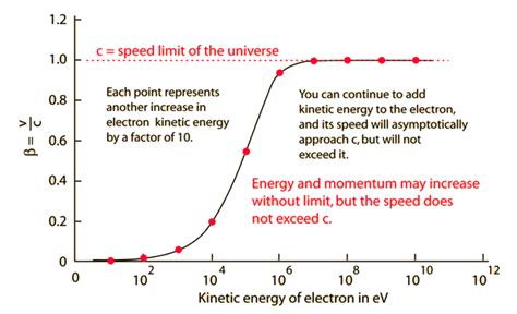 Does The Speed Of Light Change by Lorentz Transformation
