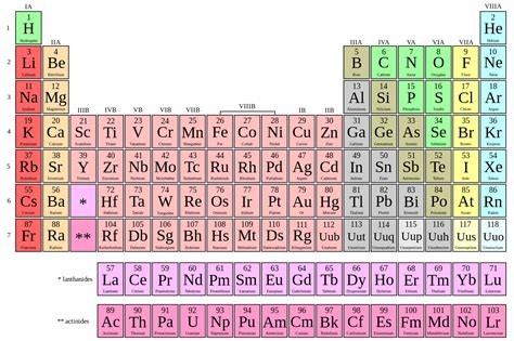 What Does Ag Stand For On The Periodic Table by Fichier Tableau Periodique Z Et Nom Fr Svg Wikiversit 233