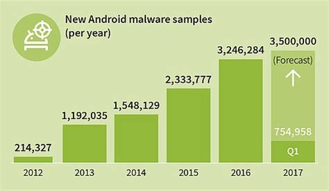 how to check for malware on android why you should care about android malware and the importance of security patches android central