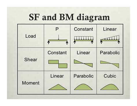 shear and bending moment diagrams lecture 9 shear and bending moment in beams