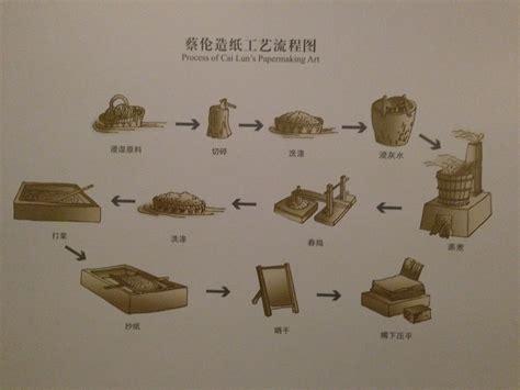 Ancient China Paper Process - and sadye s china visit to henan cultural