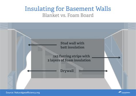 rigid foam insulation for basement walls home energy savings series should i insulate my basement