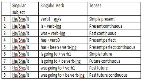 pattern of subject verb agreement shared to me subject verb agreement